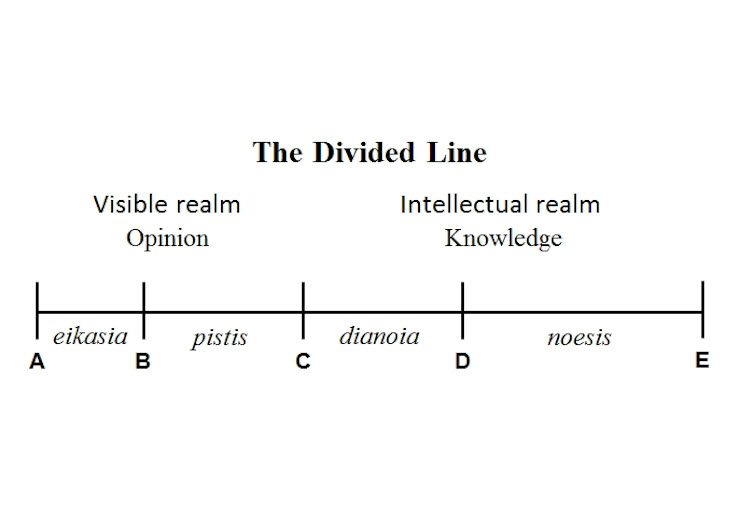 an explanation of platos divided line Forms, by definition,  the divided line, and the allegory of the cave  with the introduction of the divided line, plato provides a definitive.